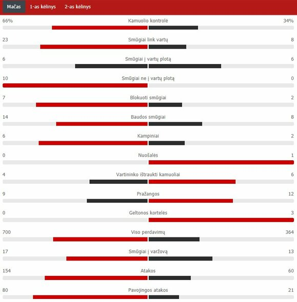 "Rungtynių statistika (""Man City"" – ""Man Utd"") | ""Scoreboard"" statistika"