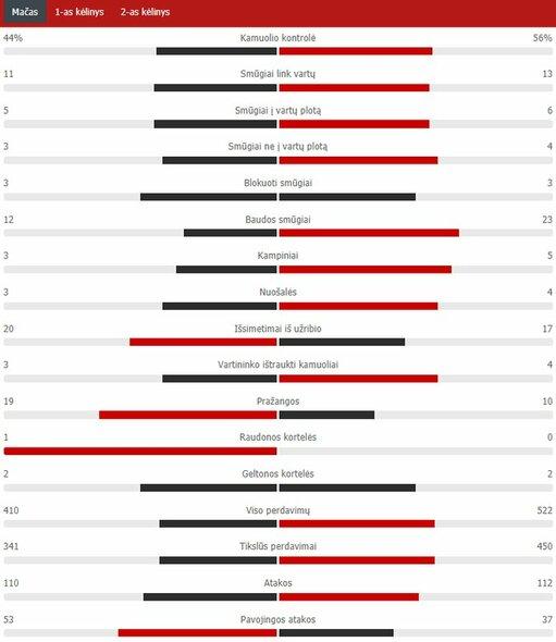 "Rungtynių statistika (""Man Utd"" – PSG)   ""Scoreboard"" statistika"