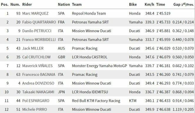 Italijos GP kvalifikacijos rezultatai | Organizatorių nuotr.