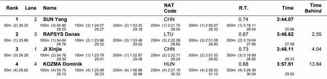 Plaukimo rezultatai | Organizatorių nuotr.