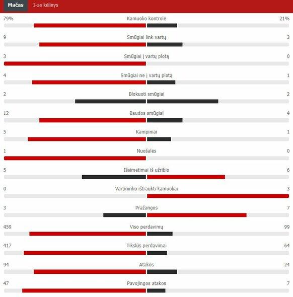 """Pirmojo kėlinio statistika (Ispanija – Švedija)   """"Scoreboard"""" statistika"""
